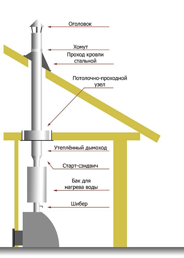 Монтаж печной трубы через крышу пошаговые 185